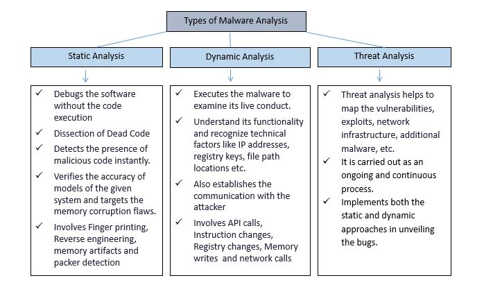 Malware-Analysis